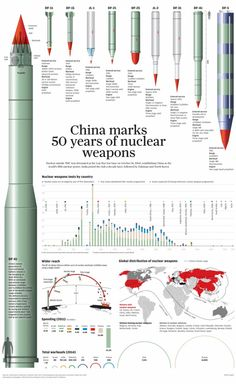 """China marks 50 years of nuclear weapons"" from the South China Morning Post"