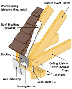8 Best Barr Images Roof Sheathing Design Steel Roofing