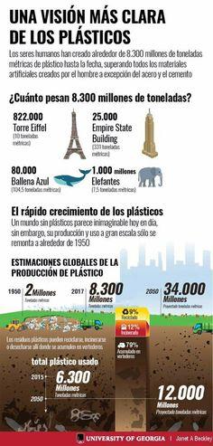 Plastics and impacts