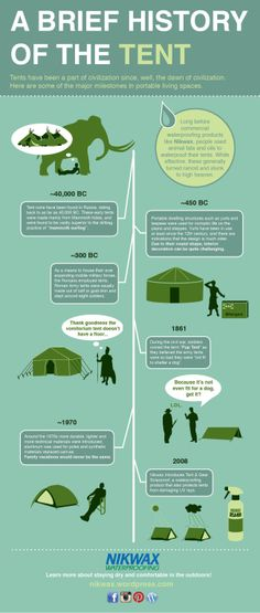 tent_history_infographic Nikwax waterproofing
