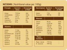 Dinh dưỡng từ hạt macca