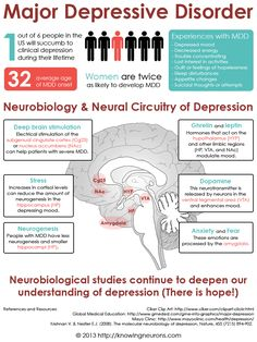 Depression Infographic Knowing Neurons.  There is a good film here from a young comedian with depression