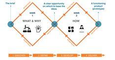 Agile.Double-Diamond.Design-Counsel.Model