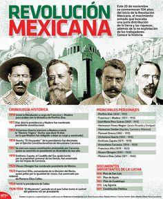El 20 de noviembre se conmemoran 104 del inicio de la #Revolución Mexicana, movimiento armado que buscaba una justa distribución de la tierra y las riquezas. Conoce más acerca de el. #Infographic.