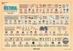 The history of Guatemala