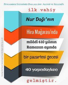 Bar Chart, Islam, Knowledge, Bar Graphs, Facts
