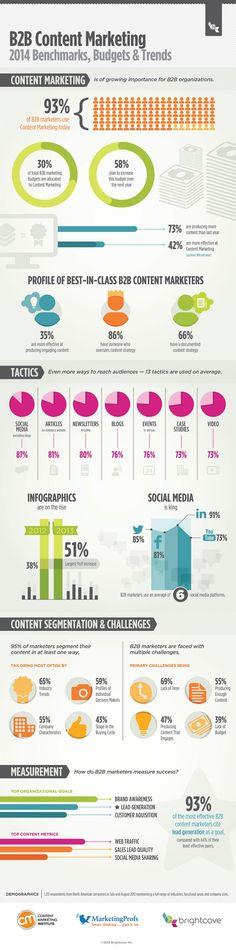 Content is king! Wie wichtig Content Marketing mittlerweile ist, beweist eine Umfrage unter 1.200 B2B-Marketern. Die Infografik zeigt dabei nicht nur interessante Erkenntnisse des vergangenen Jahres, sondern gibt auch einen spannenden Ausblick auf die Content Marketingtrends 2014.
