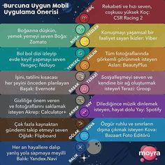 Burcuna en uygun mobil uygulama önerilerine göz atmaya hazır ol.    #Regram via @askmoyra