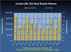 What are Centerville GA Homes Worth in September 2015