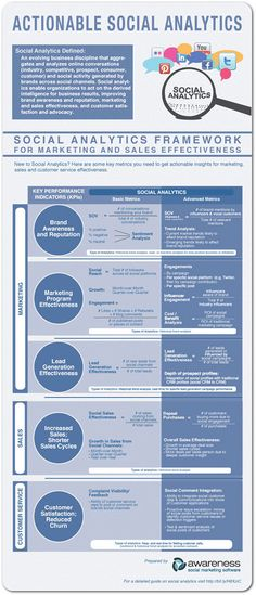 Social media analytics: The basics for brands infographic  -  found at http://www.prdaily.com/ Main/Articles/11531.aspx