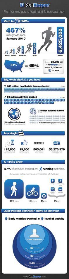RunKeeper infographic