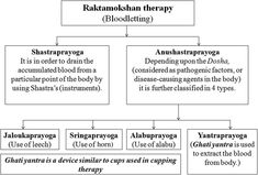 Cupping therapy: A prudent remedy for a plethora of medical ailments - ScienceDirect Hijama Points, Cupping Points, Cupping Therapy, Pain Management, Acupressure, Chronic Pain, Remedies, Healing, Medical