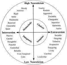 Eysenckin kahden faktorin persoonallisuusmalli: muut persoonallisuuspiirteet sijoittautuvat kahden akselin (emotionaalinen tasapaino ja ulospäinsuuntautuneisuus) väliseen koordinaatistoon