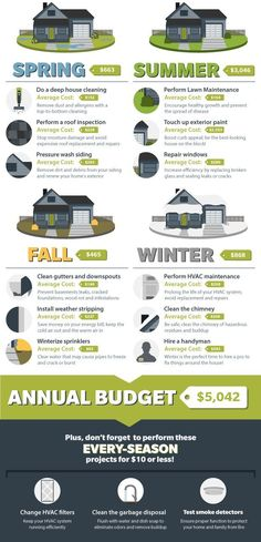 Annual Home Maintenance Checklist and What You Need to Budget for Home Maintenance: