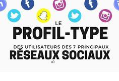 Réseaux sociaux : Les 7 profils types des utilisateurs Job A Domicile, Sample Paper, Relationship Marketing, Social Media