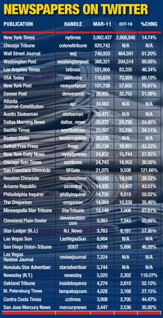The Top 25 Newspapers on Twitter