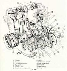 Considering the staggering popularity of the Honda as a platform for custom motorcycle builders, I thought perhaps it would be a good idea to post this great cutaway drawing of the Honda Bikes, Honda Cb750, Honda Motorcycles, Custom Motorcycles, Cars And Motorcycles, Vintage Motorcycles, Motorcycle Engine, Motorcycle Art, Car Engine