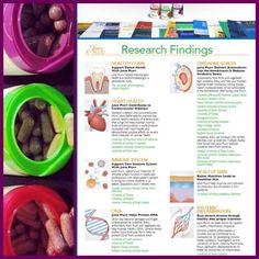 Scientific research on juiceplus capsules