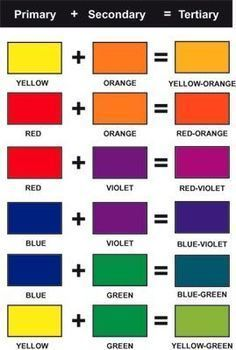 Mixing Paint Colors, Color Mixing Chart, How To Mix Colors, Color Mixing Guide, Color Charts, Color Terciario, Colour Board, Diy Y Manualidades, Elements And Principles