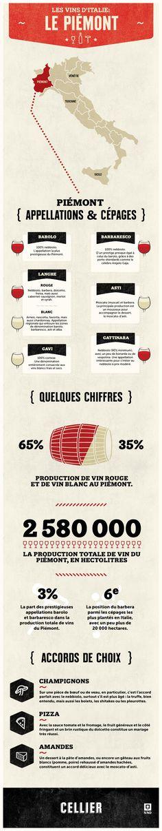 Situé au nord de l'Italie, le Piémont est mené par les célèbres appellations barolo et barbaresco, probablement les plus prestigieuses du pays. Cette vaste région toute en collines, véritable phare sur le plan qualitatif, occupe le septième rang au pays quant au volume de production. Au total, elle compte une cinquantaine d'appellations et utilise une trentaine de cépages.  #infographie #Italie #SAQ #vin #Vins #wine  Infographie par : @guime | Agence @remarke