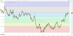 Erklärung warum man die Fibonacci-Ebenen beim Trading nutzen sollte #erklärung #fibonacciebenen #trading