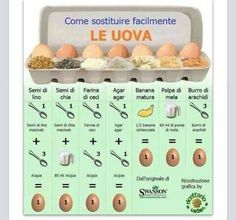Sostituti delle uova