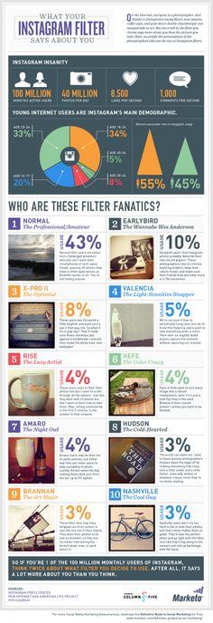 Visual.ly, empresa dedicada a la creación de infografías sobre medios sociales, acaba de publicar en su web un extenso gráfico refente a Instagram y a la aplicación de los filtros, los cuales, indica, pueden dar pistas sobre la personalidad del dueño de la cuenta.