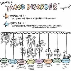 Self Care Tips and Products by Motivational Tattoos - Today is World Bipolar Day. At any one time 51 million people worldwide suffer from bipolar disorder. How do you describe a mental illness to someone who has never experienced it? This art by Ellen Forney (ellenforney.com) illustrates the alternating episodes of mood disorders.
