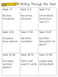 Writing plan.--- I couldn't find it on the website, but I'm repinning this so that next year we start with a plan like this to keep on track with our writing!