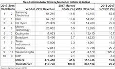 Chip Sales Grew 22% in 2017, Gartner Says | EE Times