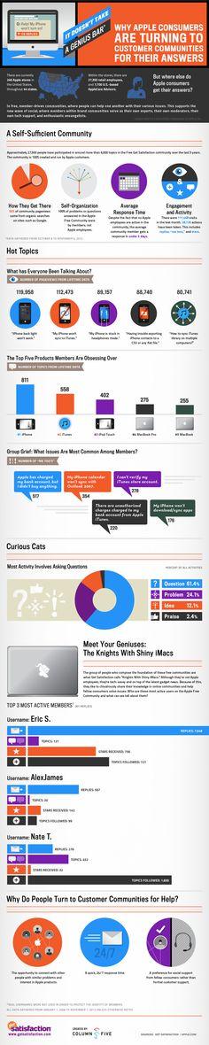 Los usuarios de Apple ya no preguntan a la marca sus dudas #infografia #infographic #marketing #apple