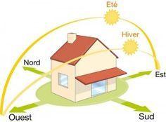 Guide : comment orienter sa maison et concevoir les plans (250 messages) - ForumConstruire.com - très très bon dossier et très complet pour tout comprendre avant de se lancer -