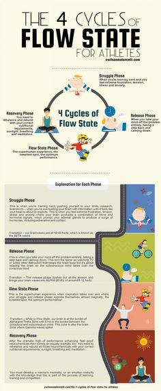 The 4 Cycles of Flow State for Athletes [Infographic] Understanding these 4 cycles helps you maintain and stay in flow.