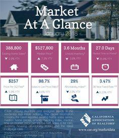 Image result for real estate market report template | Real Estate ...