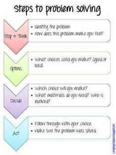 Problem Solving Start to Finish. (Nope, the modest important last step is missing-evaluation, as stated in the FCCLA Planning Process!) 145 Task cards for the steps of problem solving for Older Elementary and Middle School students. Middle School Counseling, Elementary Counseling, School Social Work, Counseling Activities, Therapy Activities, Elementary Art, High School, Problem Solving Activities, Problem Solving Skills