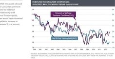 Improving US Consumer Confidence is a headwind for US Treasuries.