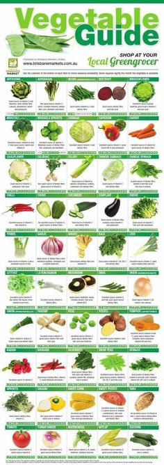 Vegetables Guide