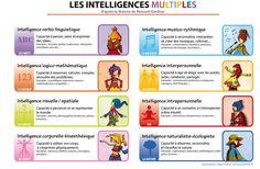 Les intelligences multiples. #MI #ydem