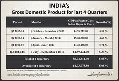 #India's #GDP #GrossDomesticProduct for last 4 Quarters.   #IndiaGDP for 2nd Quarter ( July to September ) of 2014 grew by +5.30% to Rs. 14,39,234 Crore compares to same period last year. . .  Data released on 28th Nov 2014 and next release date is on 9th Feb 2015. . .   #IndiaEconomicData #IndiaGDP #IndiaGDPUpdate #KeyEconomicIndicators #EconomicData   For more Informative posts click : http://www.linkedin.com/company/jhunjhunwalas