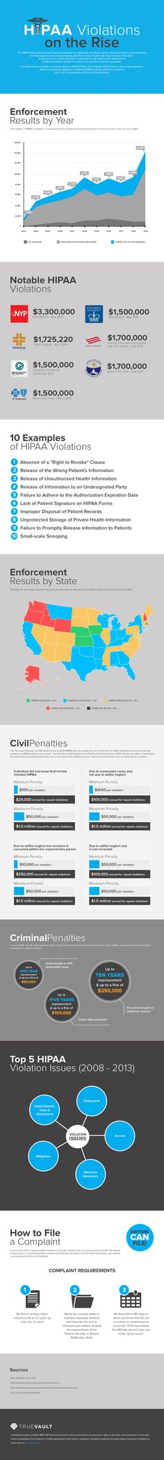 Rise of HIPAA Violations Infographic | HIPAA - HIT Consultant