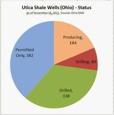 Utica Shale Wells (OH) - Status as of Nov 16, 2013