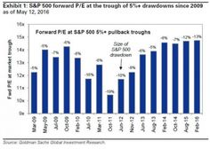 Six Reasons Why Goldman Is Suddenly Warning About A Large Drop In The Market  MORE 2:19 pm May 14th