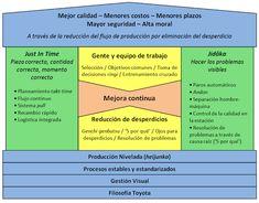 Calidad Total: Las claves del Sistema de Producción Toyota (TPS):...
