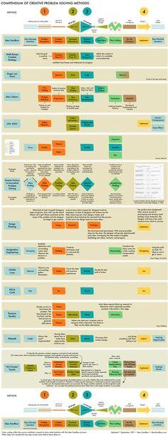 Compendium of Creative Problem Solving Methods