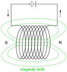 Magnetic field lines of a magnetic coil. Electronics Science science project