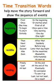 Traffic Light Time Transition Words Poster for Narratives - CCSS Temporal Words I needed a simple, easy to read transition words poster for my and graders, so I made this one! This poster will help your students meet Common Core standards by helpin Writing Strategies, Writing Lessons, Teaching Writing, Writing Skills, Writing Activities, Writing Process, Teaching Time, Teaching Spanish, Narrative Writing