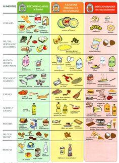 Tabla del colesterol: alimentos recomendados, a limitar y desaconsejados