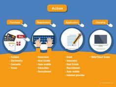 ACCESSTRADE là nền tảng trung gian affiliate marketing , kết nốicác công ty bán hàng và cung cấp dịch vụ trực tuyến như Công ty thương mại điện tử, Chuỗi...