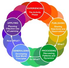 INSTRUCTIONAL DESIGN Learning Theories | Experiential Learning Cycle | CPLP