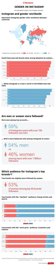 How to Gain Insights into the #Demographics of #Instagram #infographic